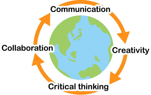 Communication→Creativity→Criticalthinking→Collaboration